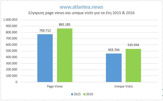 statistics_2015-2016