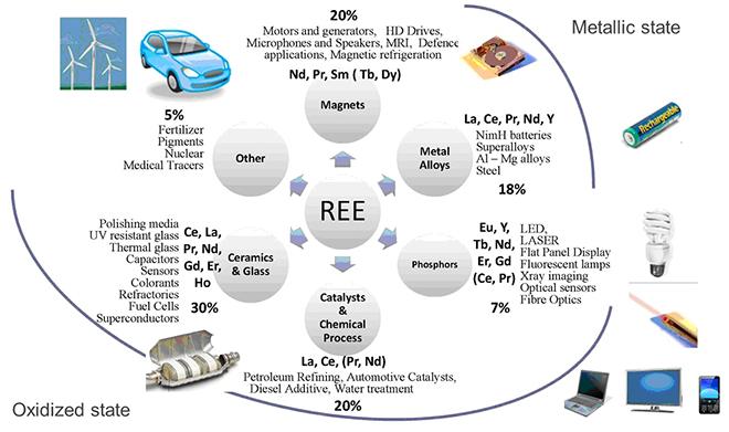 Παραδείγματα χρήσης των σπανίων γαιών (source : www.eurare.eu)