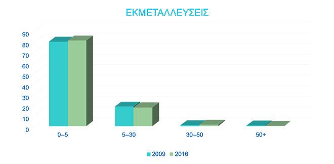 ampelourgia_ekmetalleyseis