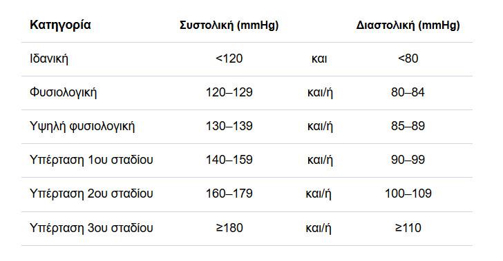 ef72e9025f Ας δούμε λοιπόν την κατάταξη των σταδίων της υπέρτασης σύμφωνα με τις πολύ  πρόσφατες οδηγίες της Ευρωπαϊκής Εταιρείας Υπέρτασης (2018).