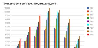 Δειθνείς αεροπορικές αφίξεις στη Σαντορίνη τον Ιούνιο 2019